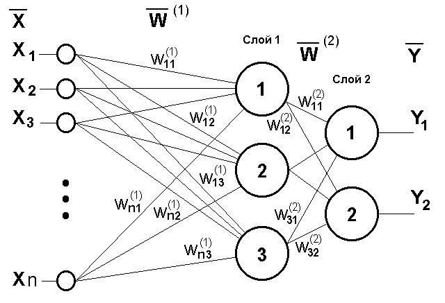 Двухслойный перцептрон